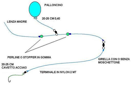 PESCA COL PALLOCINO TELEFERICA PREDATORI PESCARE CALABRIA PESCA